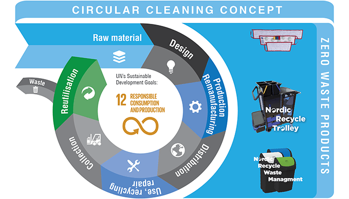 Sustainable cleaning concept